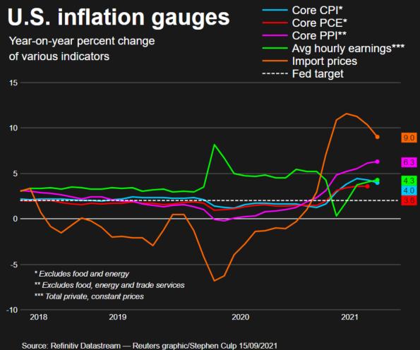 U.S. inflation gauges